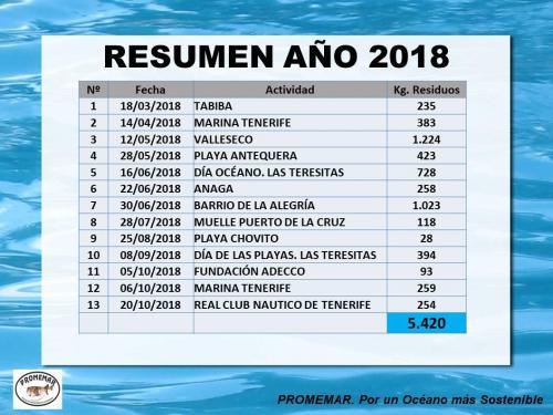 RESUMEN ANUAL 2018